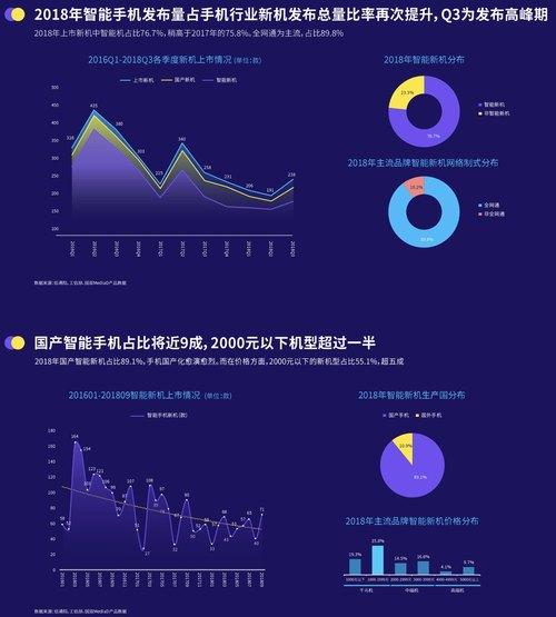2018智能手机新机上市报告:国产手机占9成,2千元以下机型过半