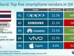 OPPO登顶泰国手机市场 十年布局海外市场表现亮眼