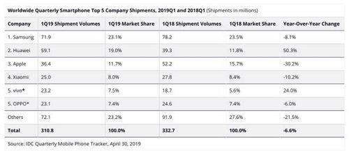 2019全球手机销量排行_2019全球智能手机出货量排行榜:华为手机出货量