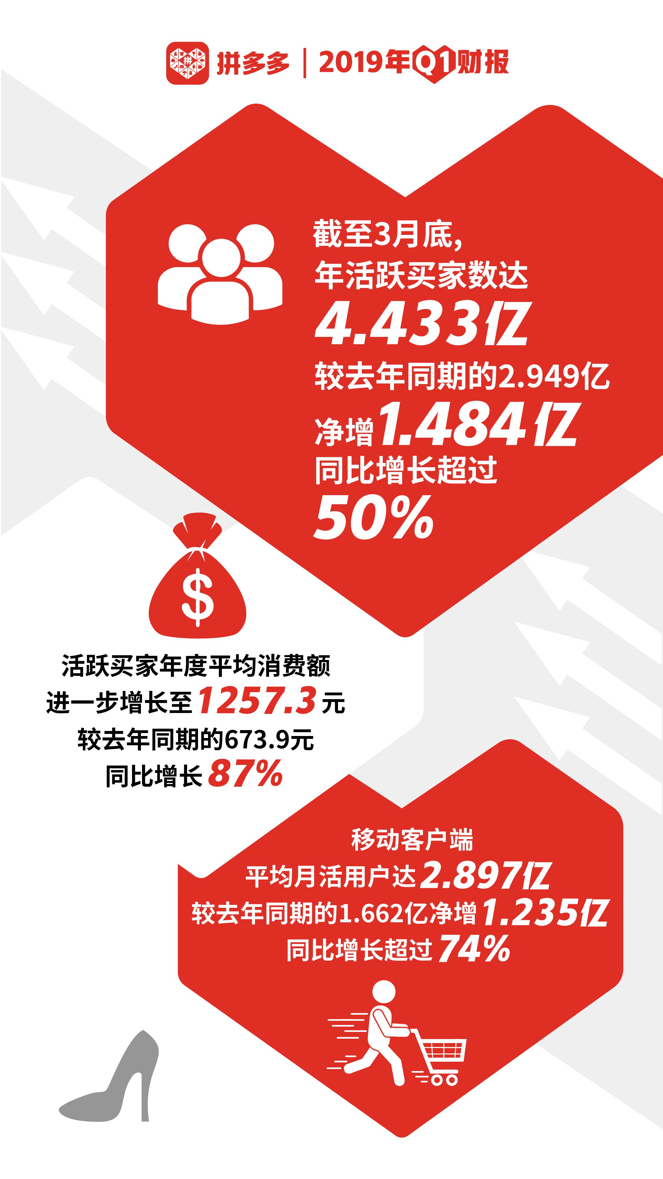 拼多多公布2019 Q1财报:不止3亿,现在是4亿人都在用的购物APP