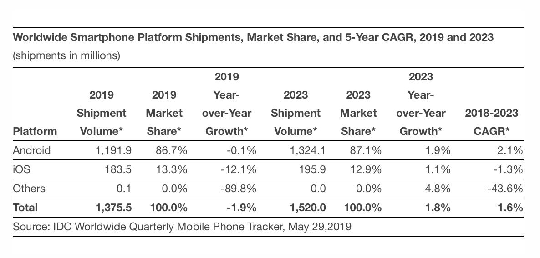 2019年更难!苹果公司将迎大挑战:IDC预计苹果销量下滑