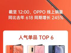 OPPO 618线上销量同比增长245%,Reno系列新品迎来首发