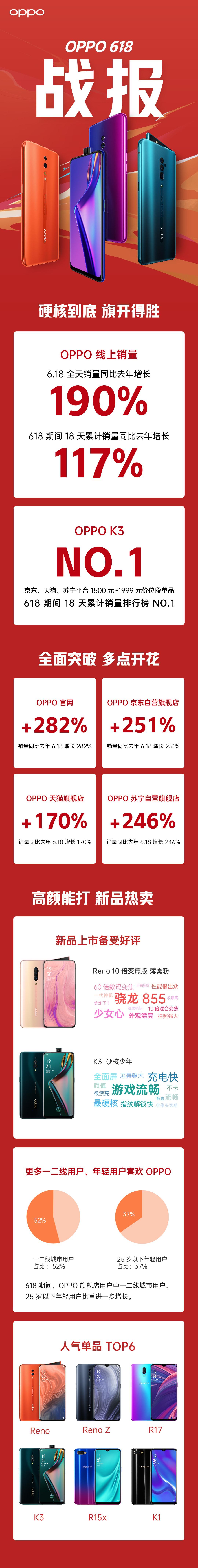 """OPPO""""618""""同比增长190%,OPPO K3功不可没"""
