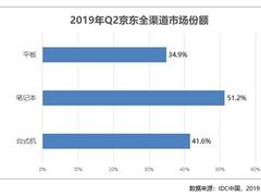京东成为戴尔新品首发平台,C2M反向定制制胜台式机销量大增
