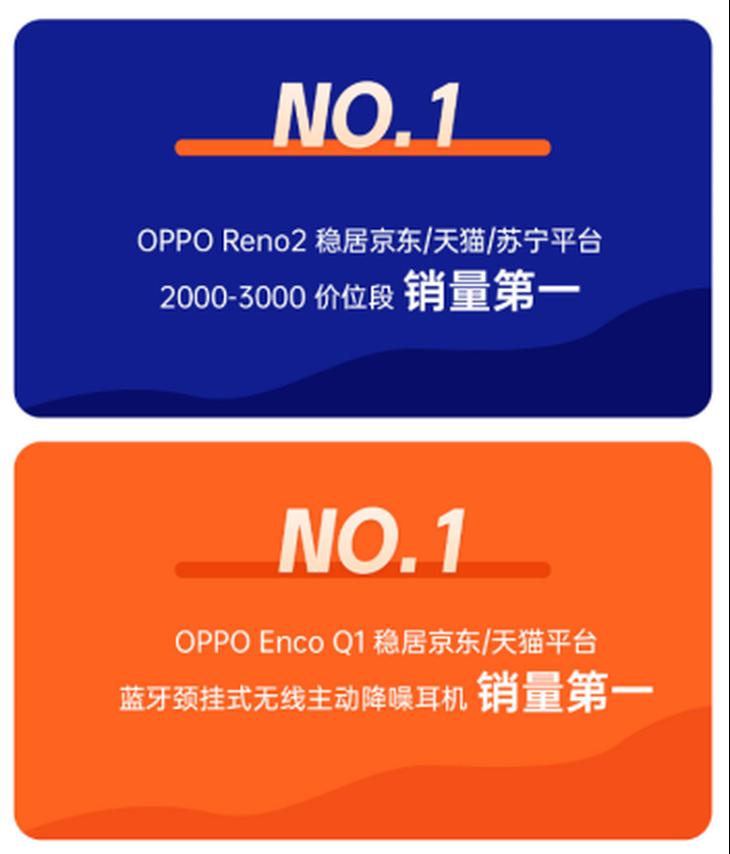 稳居各平台同价位销量第一,OPPO