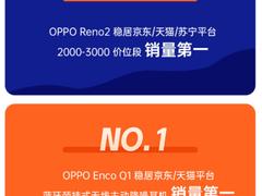 稳居各平台同价位销量第一,OPPO Reno2首销日战绩喜人