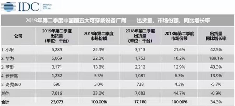 超越苹果!小米可穿戴设备出货量第一 市场份额增长