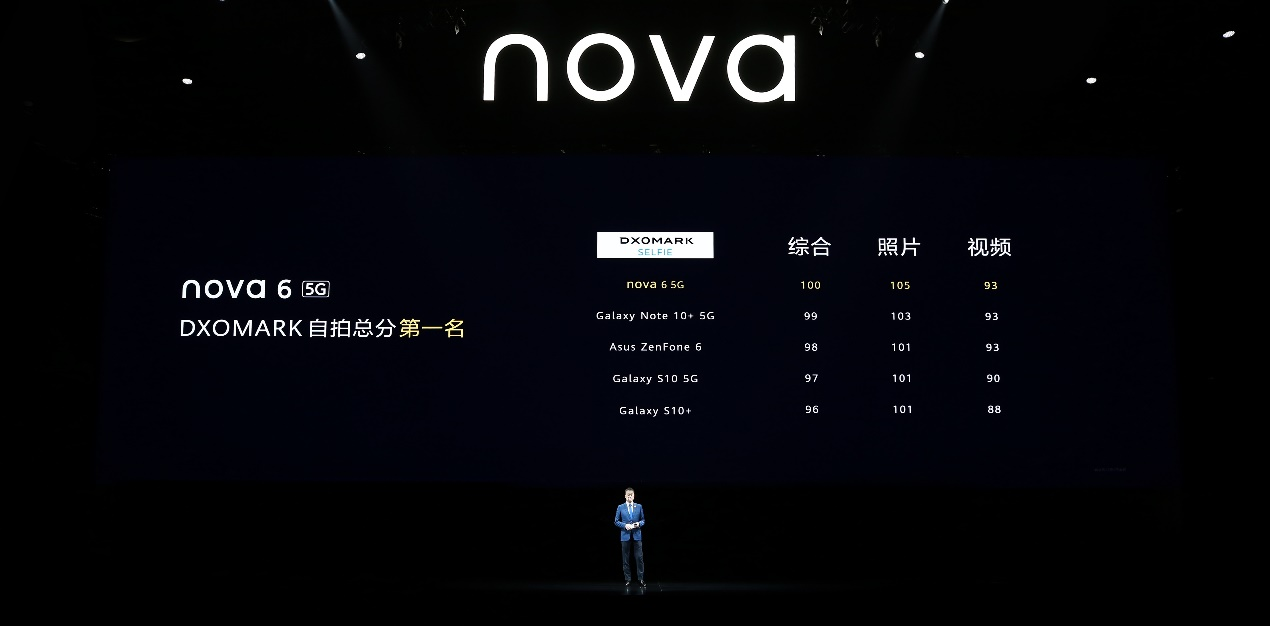 """年轻人的首款5G潮流自拍旗舰诞生 华为nova6系列""""大不一样"""""""