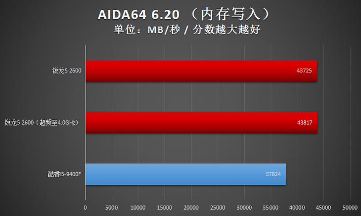 二代锐龙宝刀未老!AMD锐龙5 2600大战酷睿i5-9400F论高下