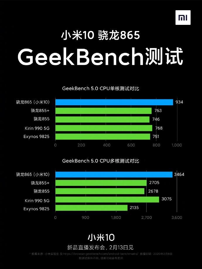 小米10 CPU/GPU首测,性能对比感受下