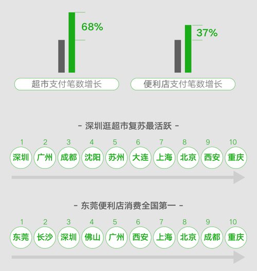 大数据看复工复产,东莞便利店消费全国第一