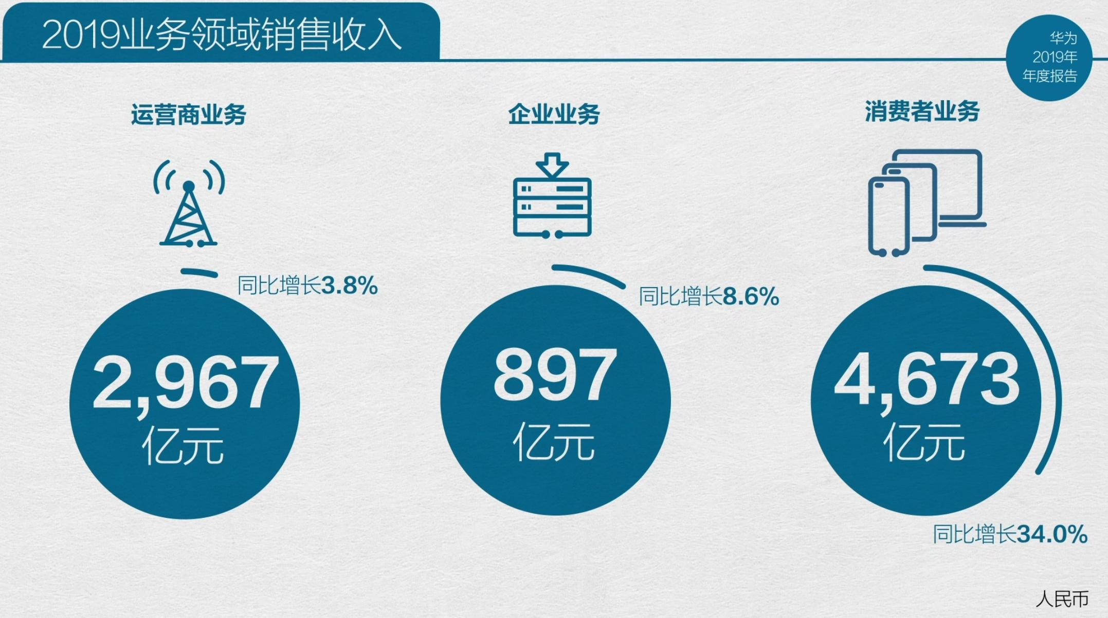 华为:2019年智能手机发货量2.4亿台,净利润627亿元