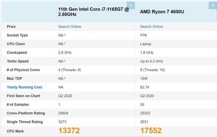 u盘启动项进不去,1165G7跑分成绩曝光 单核成绩超锐龙R7