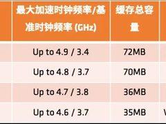 AMD锐龙9/7处理器不附赠散热器