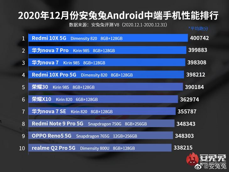 安兔兔12月安卓手机性能榜公布 小米11领跑
