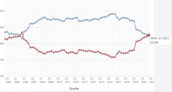 全球台式CPU市场份额:英特尔霸主地位还很难撼动