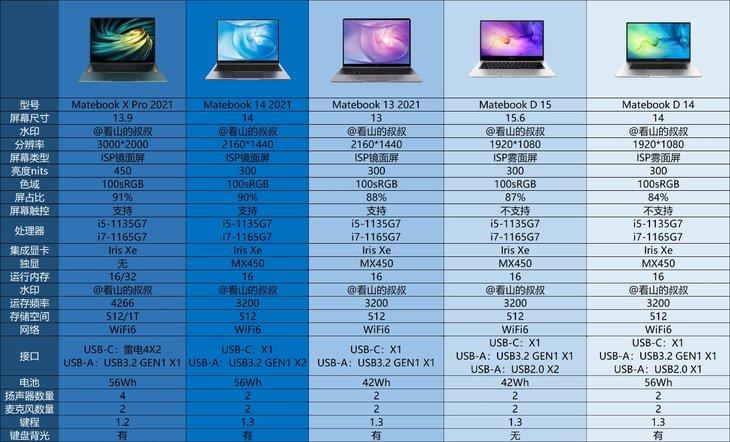 华为MateBook 2021笔记本新品发布