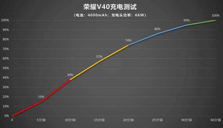 荣耀V40全面开售:10亿色超感屏,3599元起