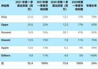 2021Q1国内手机销量:vivo登顶