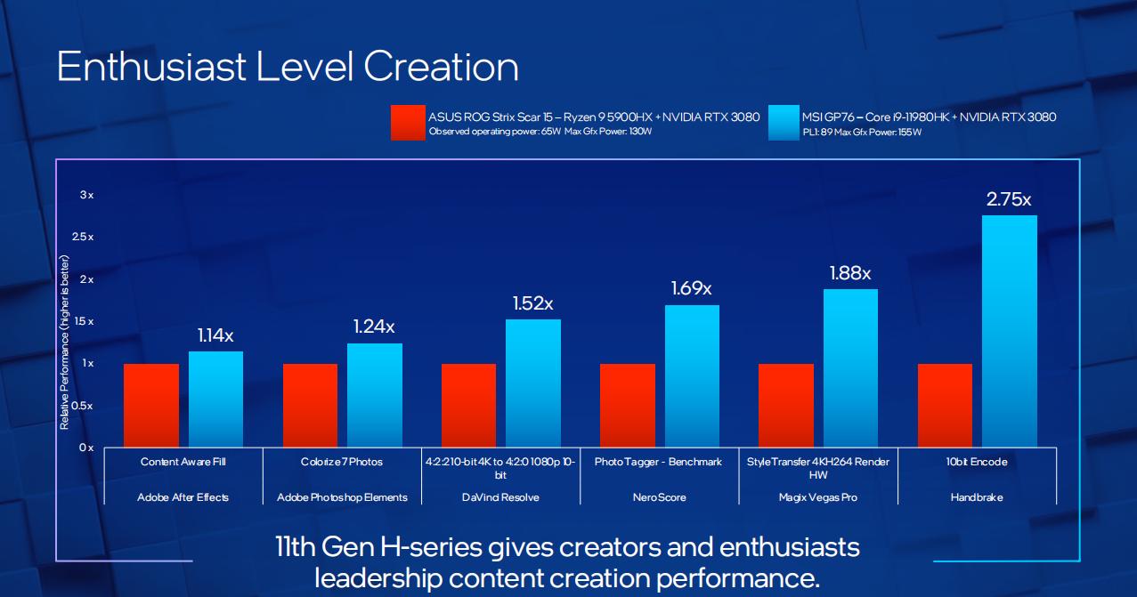 不但游戏完胜AMD!英特尔H45的生产力也是超赞