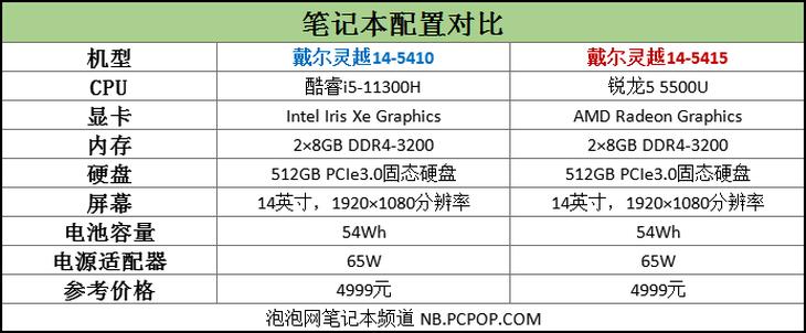i5-11300H闪耀5千价位轻薄本 锐龙5不是对手插图