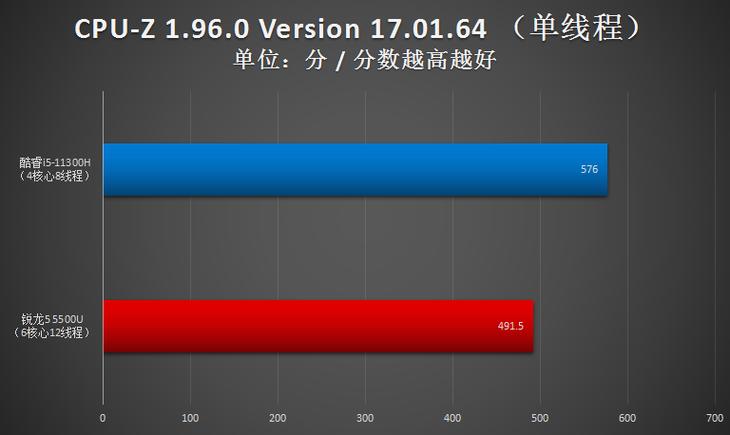 i5-11300H闪耀5千价位轻薄本 锐龙5不是对手插图3