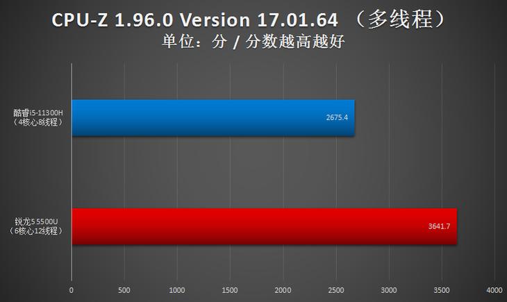 i5-11300H闪耀5千价位轻薄本 锐龙5不是对手插图4