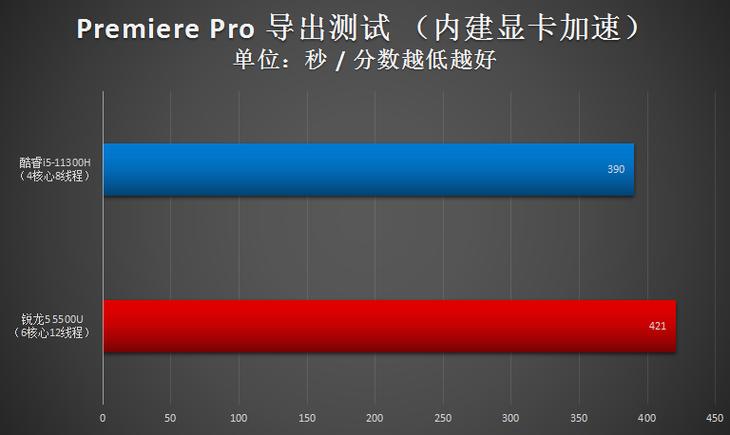 i5-11300H闪耀5千价位轻薄本 锐龙5不是对手插图15