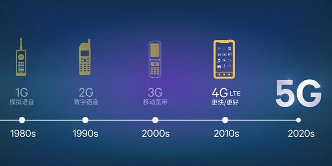 从1G通话到5G万物互联 这变化简直叹为观止!