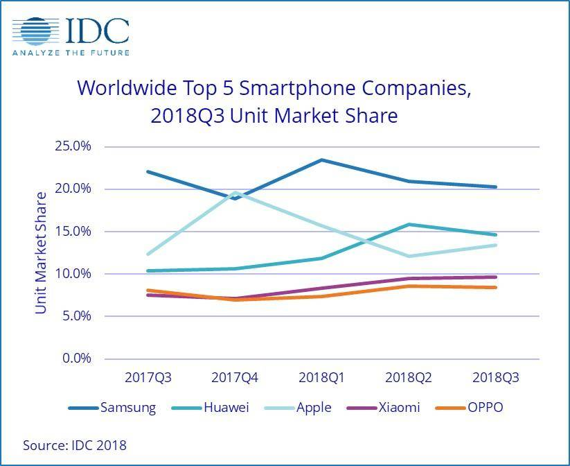 华为跃居销量榜第二,苹果排名第三