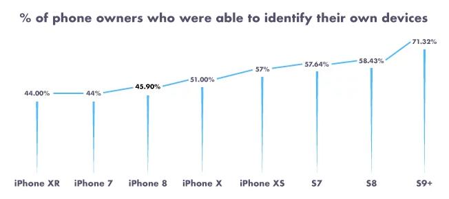 美国56的iPhone用户,居然不知道自己所用手机的品牌!