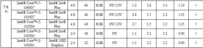 """Intel又来""""搞事情""""?全新笔记本将在今年第四季度上市"""