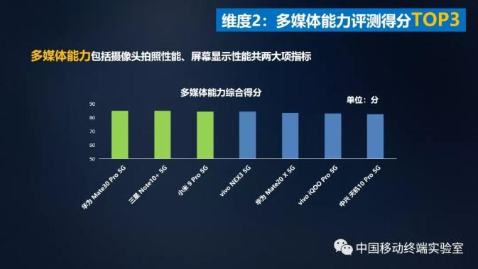 申博新网站:中国移动宣布第二期5G手痴呆能硬件质量呈报 华为手机拿下大满贯