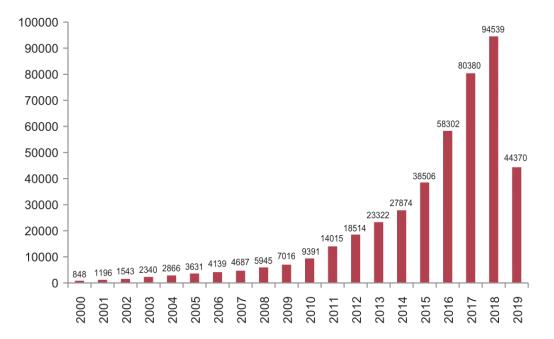 中国人工智能生长迅猛,百度遥遥领先