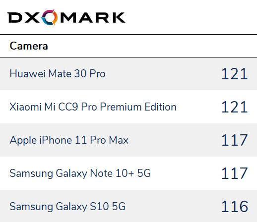 华为Mate 30 Pro夺第一!DxOMark 2019年最佳手机相机榜单公布