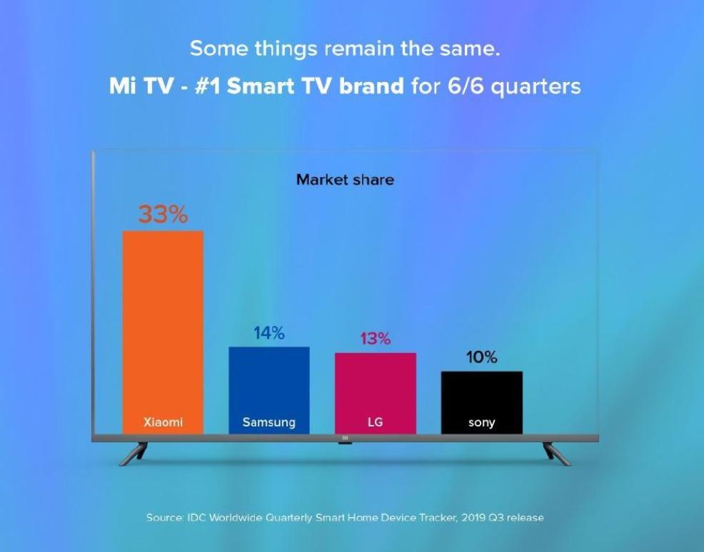 连续六个季度印度销量第一?小米电视稳稳的