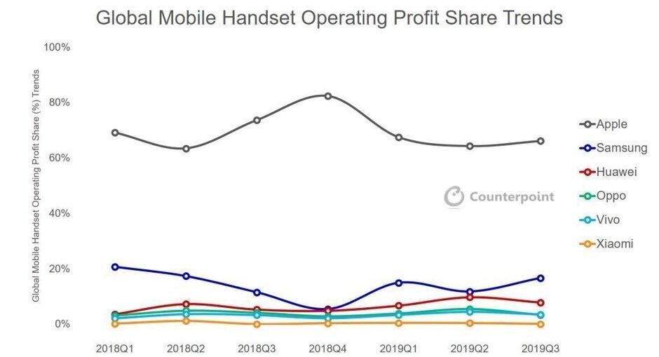 苹果公司占全球手机行业利润的66%,以后或将继续保持?