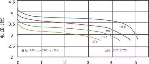 """""""为什么手机在低温环境下耗电快"""",中科院为你解答"""