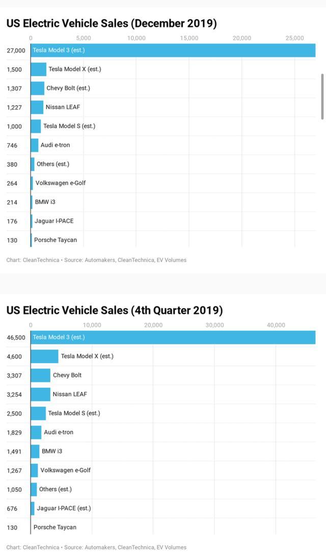 特斯拉占据2019年全美电动车销量78%,遥遥领先其他车企