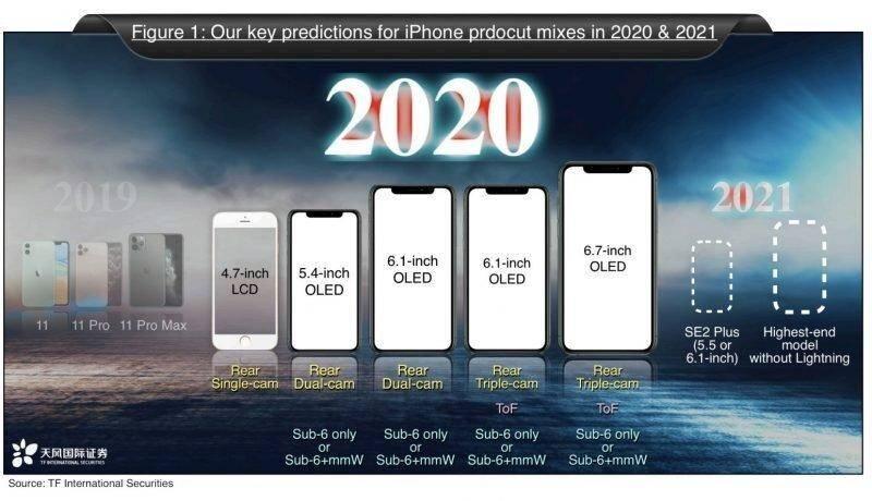 iPhone 12系列预测汇总!或在今年9月发布,不止是5G