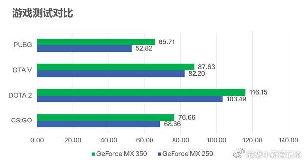 联想新品配置确定,搭载全新一代GeForce MX 350,即将上市