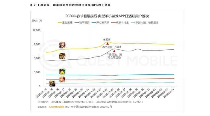 《王者荣耀》成春节期间最大赢家!日活跃用户9535万