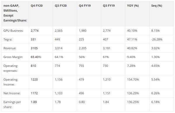 NVIDIA2020财年第四财季营收超预期 净利暴涨136%
