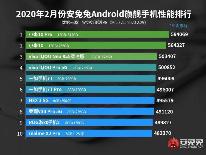 2月安卓手机性能榜出炉:小米包揽冠亚军,你的手机上榜了吗