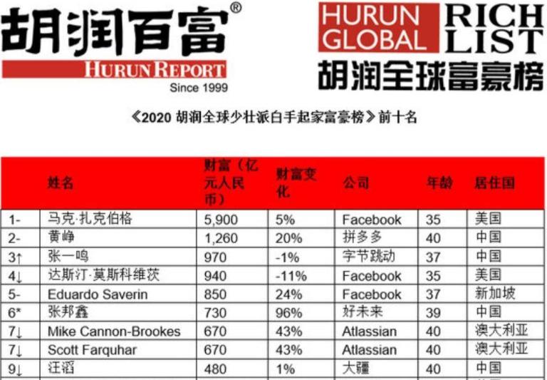 胡润全球富豪榜数据更新!白手起家首富揭晓,前三2位中国人
