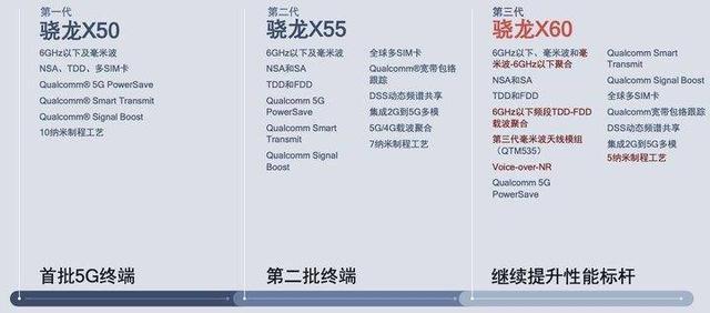 高通骁龙875首曝:5nm工艺加持,首次集成X60 5G基带