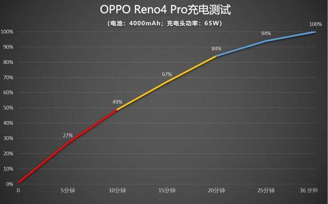 OPPO Reno4系列全新晶鉆工藝,續寫顏值巔峰