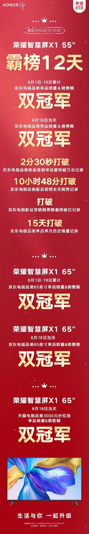 荣耀618战报,荣耀智慧屏X1系列勇夺10项冠军