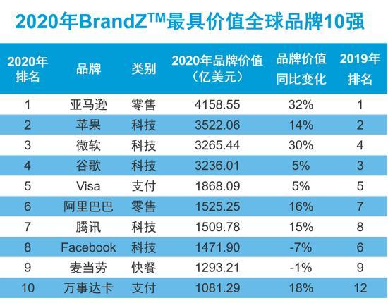 全球最具价值品牌TOP100:中国入榜17个,阿里巴巴居首