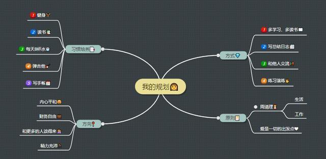 如何制作思维导图教程?在线思维导图制作方法